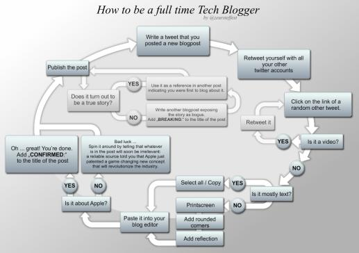 a picture called howtobeafulltimetechblogger.jpg (click to enlarge)